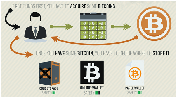 Get started with Bitcoins to play slots online