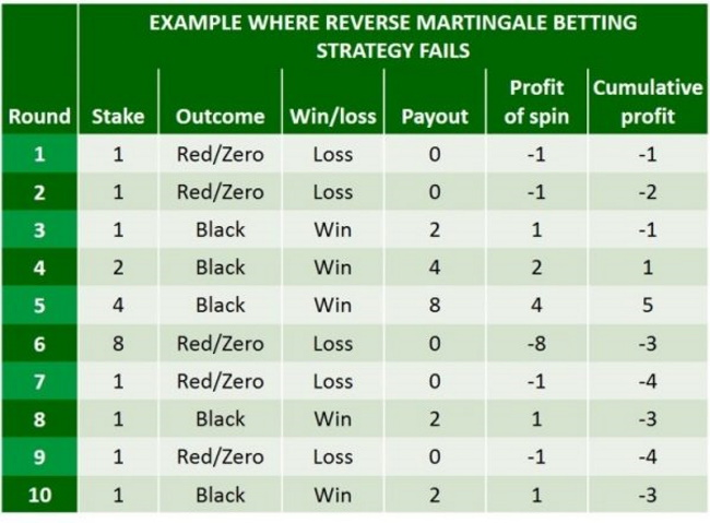 The Reverse Martingale Betting Strategy