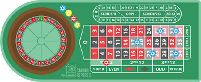 Types of bets you can bet