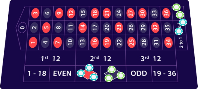 What is the perfect or best roulette strategy
