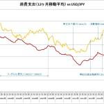 マクロ経済&脱サラ独立