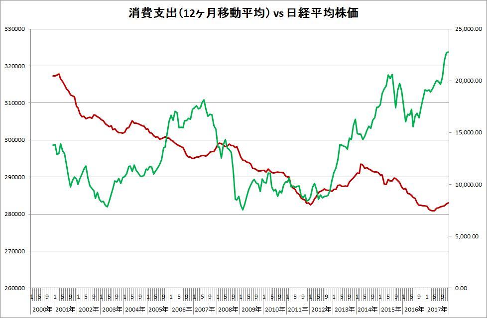 消費支出移動平均_NK225比2001712
