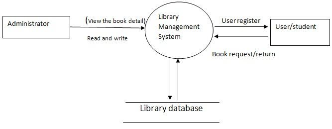 System Design Of Library Management System Free Student
