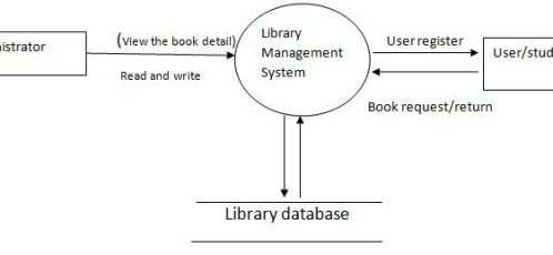 System design of Library Management System  Free Student Projects