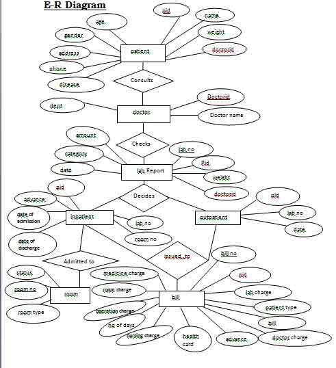 hospital management system er diagram
