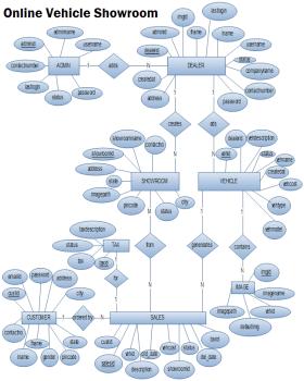 Online Vehicle Showroom er diagram