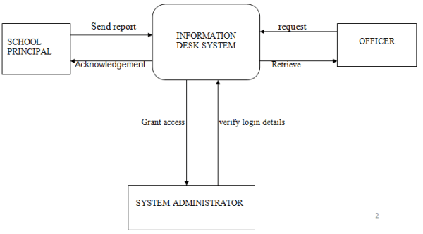 Information Desk System DFD