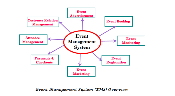 Events Management System
