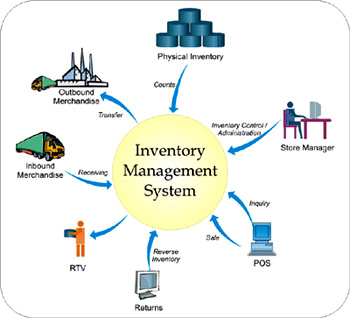 Inventory Control Management System