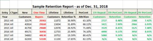 sample retention report