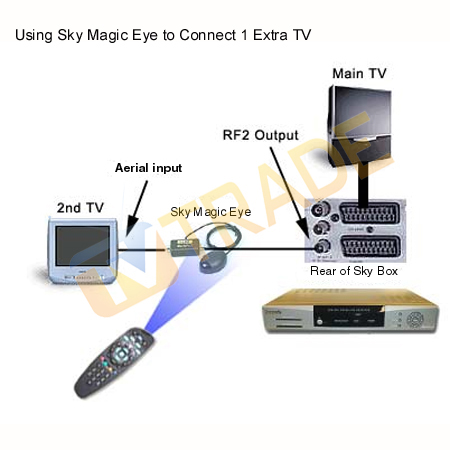 sky wiring diagram multi room sky image wiring diagram sky camera wiring diagram sky auto wiring diagram schematic on sky wiring diagram multi room