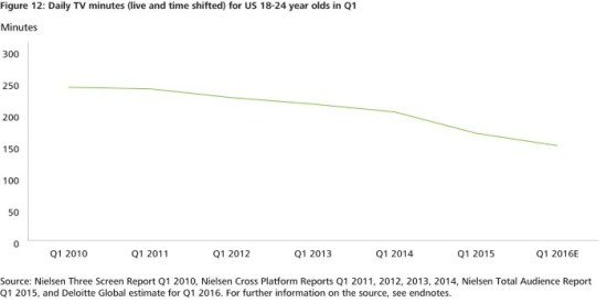 Figure 1: Daily TV minutes (live and time shifted) for US 18-24 year olds in Q1