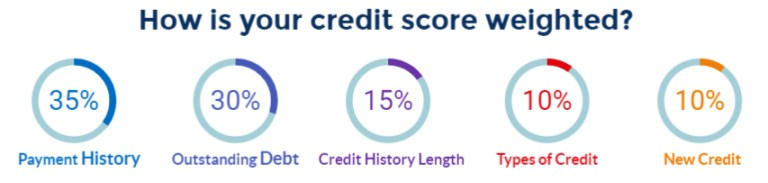 credit score weight model