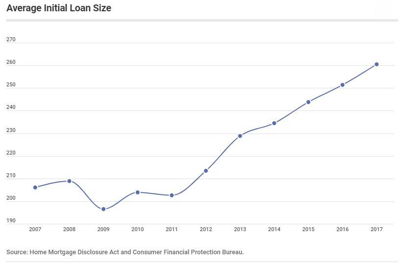 average initial mortgage loan size