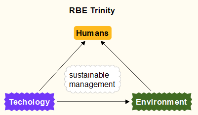Flowchart showing the systems of the RBE Trinity