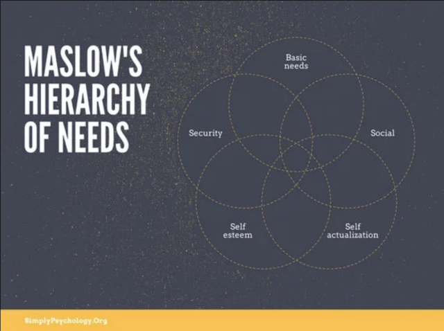 Maslows Venn Diagram of Needs (5 Levels)