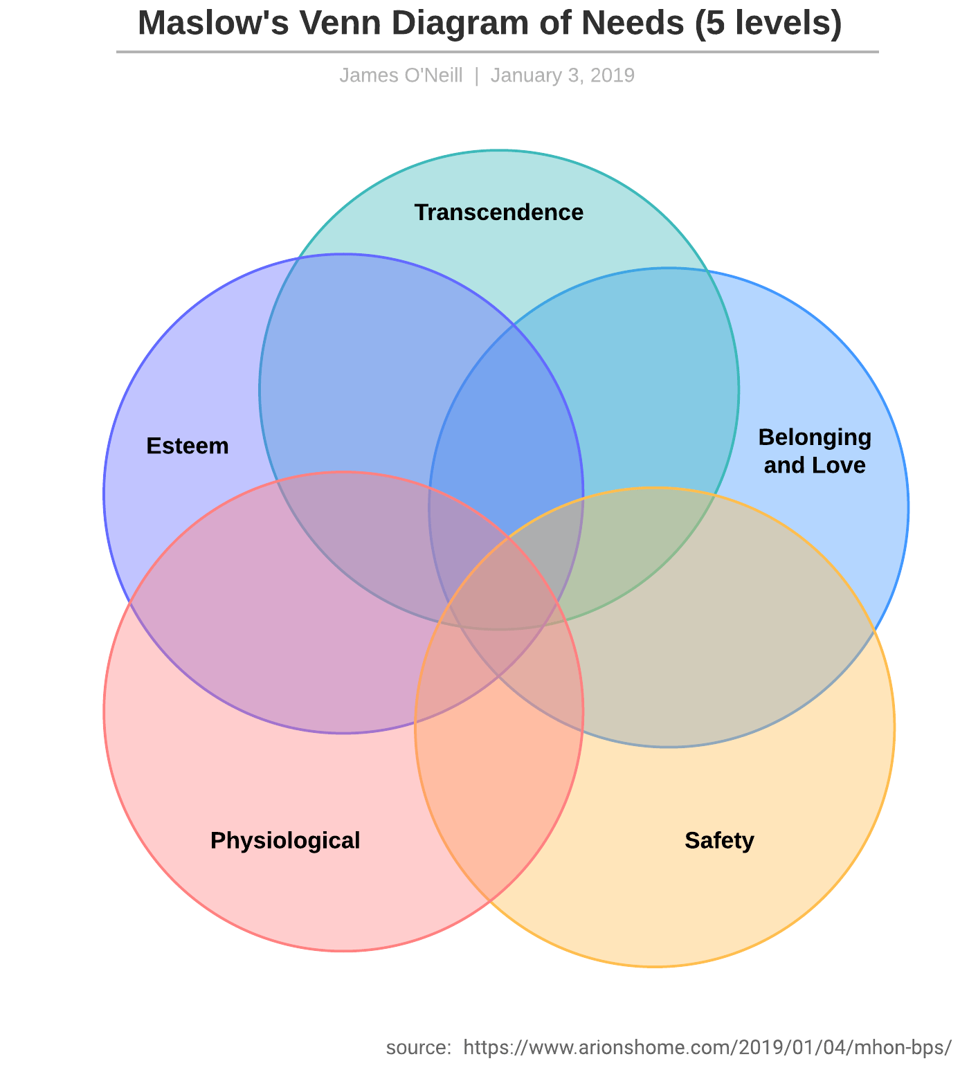 Maslow's Venn Diagram of Needs (5 levels)