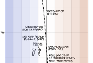 A Timeline of Earth's Average Temperature Since the Last Ice Age Glaciation (XKCD)
