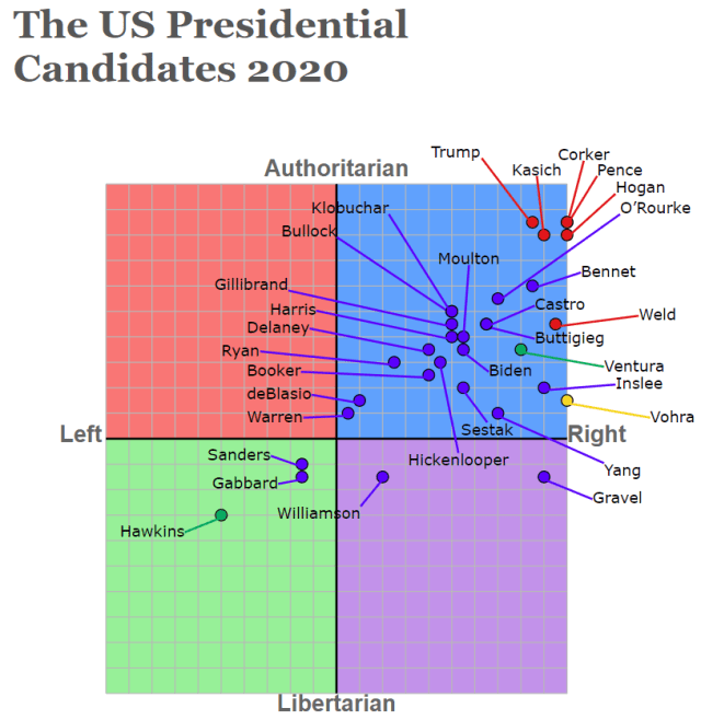 Political Compass for 2020 Election