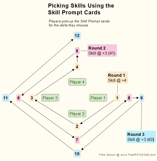Picking Skills using Skill Prompt Cards - 4 Players