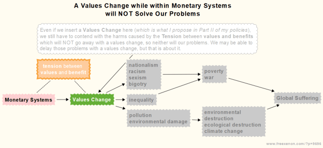 A Values Change while within Monetary Systems will NOT Solve Our Problems Flow Chart