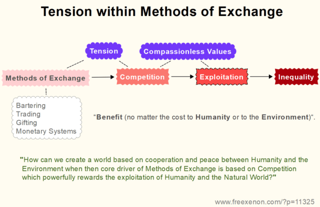 Tension within Methods of Exchange