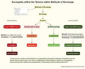 Sociopathy within the Tension within Methods of Exchange