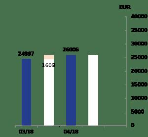 vermoegensaufbau märz 2018