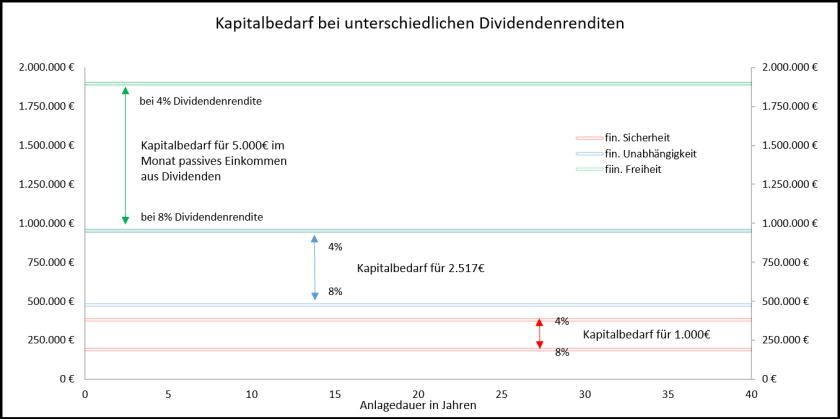Kapitalbedarf-bei-unterschiedlichen-Dividendenrenditen