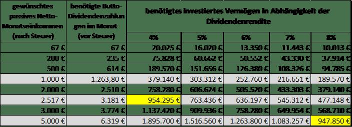passives-Einkommen-wie-viel-Geld-Du-für-finanzielle-Unabhängigkeit-brauchst