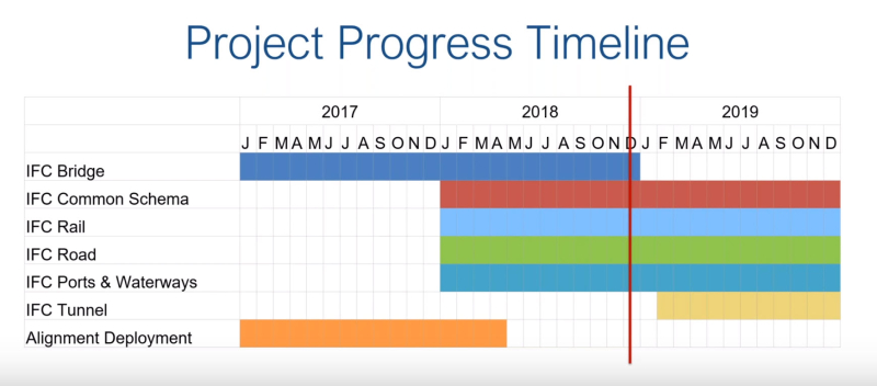 BuildingSMART International Tokyo Progress