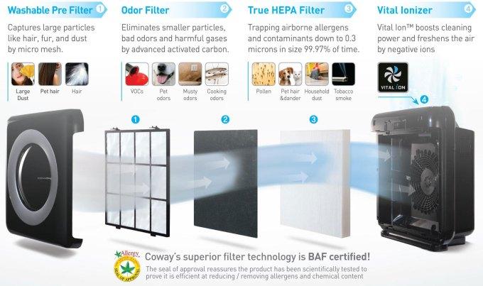 4 way filtration of Coway AP-1512HH