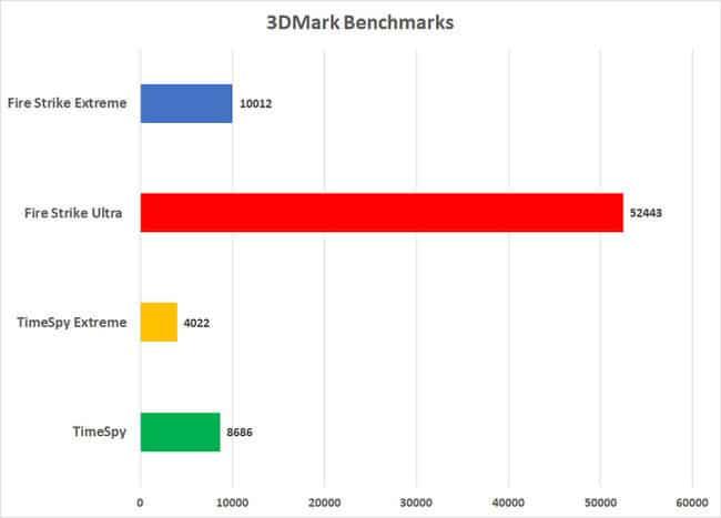 xrig x1 3d benchmark