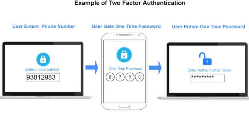 how to enable 2 step verification and how 2 step verification works to sucre your account