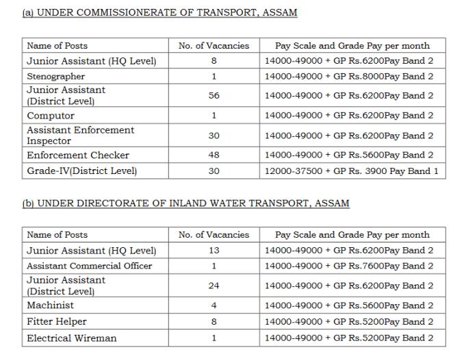 Assam Police Salary Details