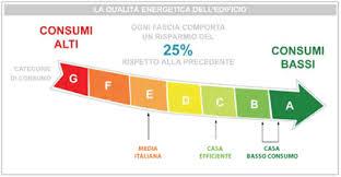 Efficienza energetica - qualità energetica dell'edificio
