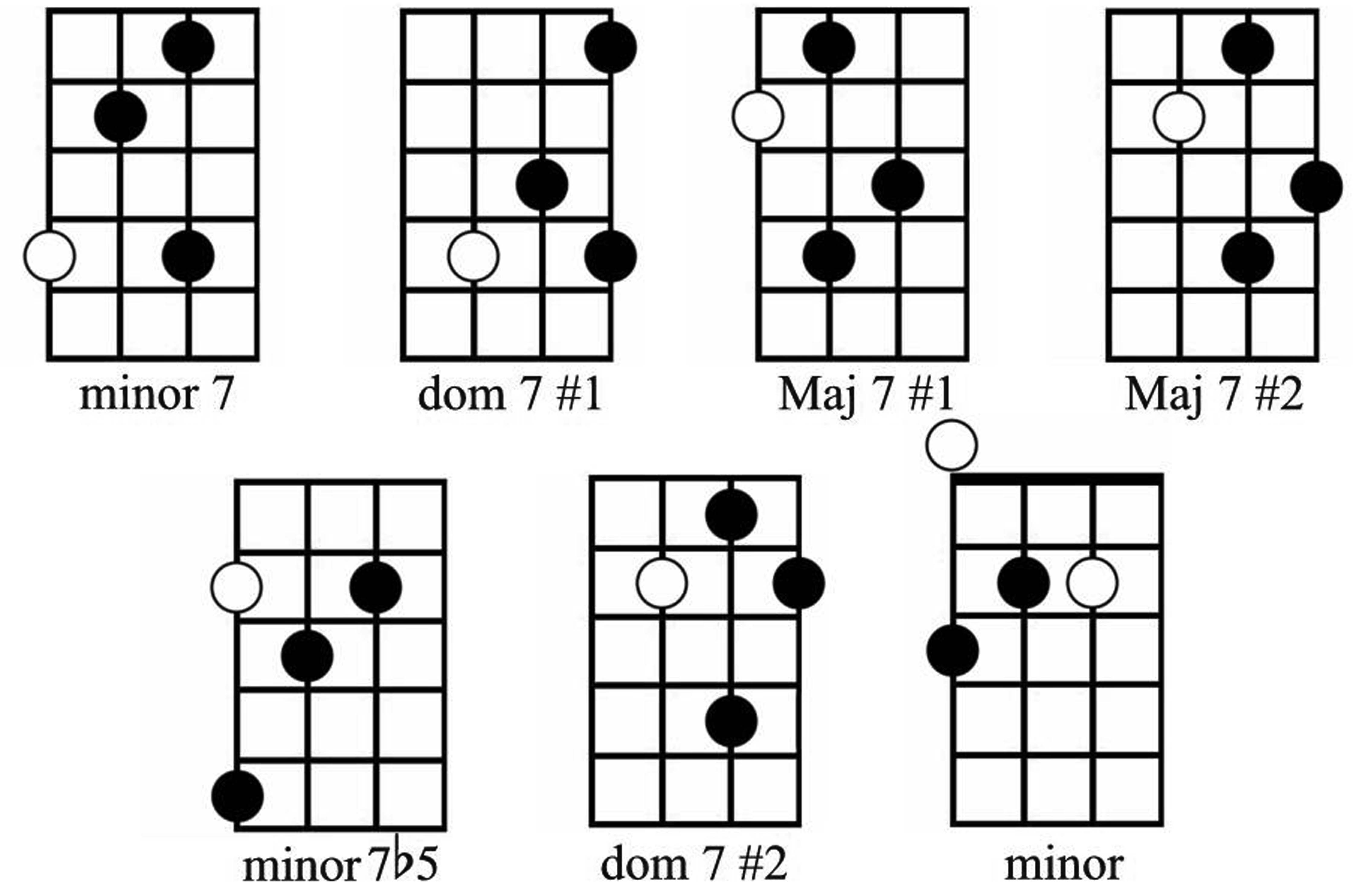 Guitar Learning Fret Not Beginner