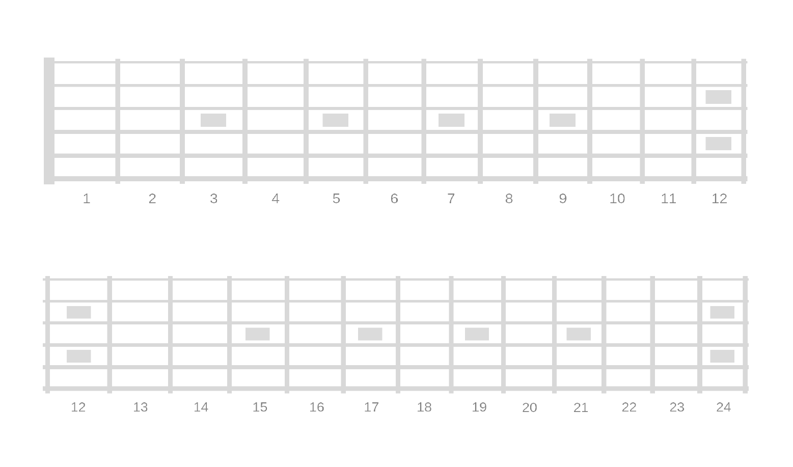 Printable Blank Fretboard Diagrams