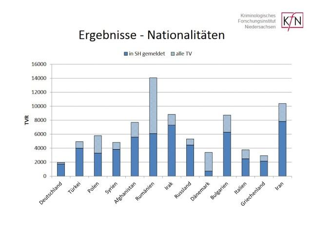 Kriminologisches Forschungsinstitut Niedersachsen: Ergebnisse - Nationalitäten