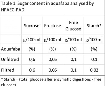 aquafaba-sugar
