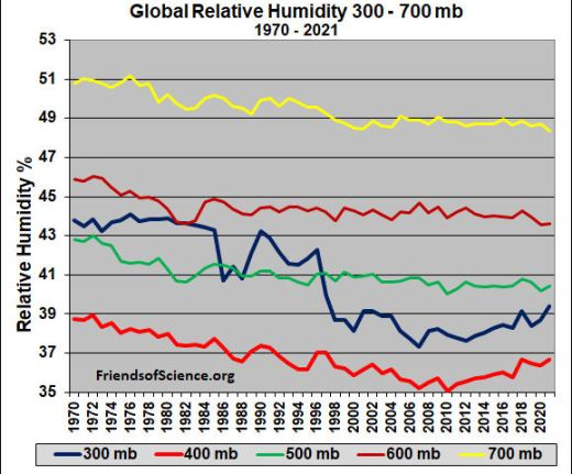 Global relative humidity 300 - 700 mb