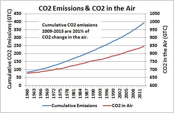 Murry Salby's latest presentation   Climate Etc