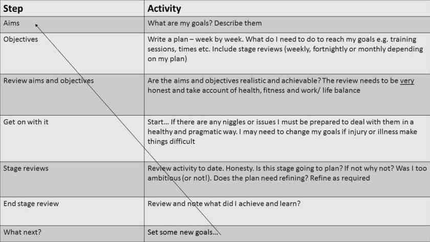 Action plan for sustainable exercise, health and fitness