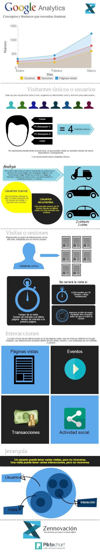 infofrafia_terminologia_de_google_analytics