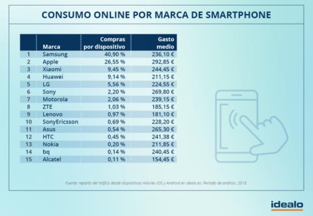 Los usuarios de Apple son los que más dinero gastan en compras online