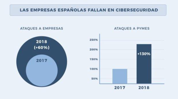 Día Internacional de la Seguridad Informática: la asignatura pendiente de los españoles.9 de cada 10 internautas ignoran cómo crear una contraseña segura.
