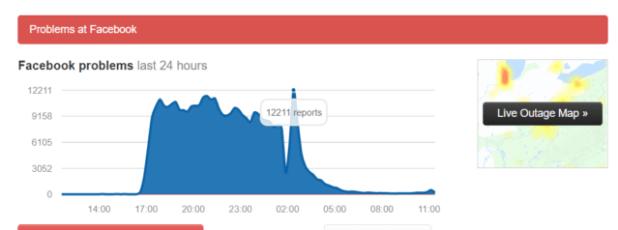 Facebook e Instagram se cayeron ayer en todo el mundo