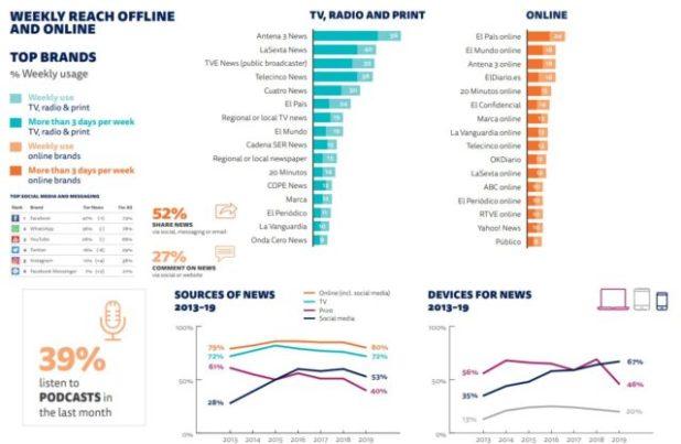 Estudio sobre Internet en España. The Digital News Report 2019. La escucha de podcast llega al 39%