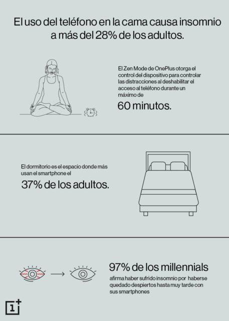 El uso del teléfono en la cama causa insomnio a más del 28% de los adultos