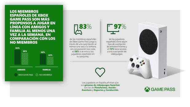 Xbox Game Pass ayuda a los jugadores españolesa mantenerse conectados